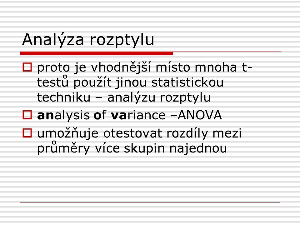 Analýza rozptylu  proto je vhodnější místo mnoha t- testů použít jinou statistickou techniku – analýzu rozptylu  analysis of variance –ANOVA  umožňuje otestovat rozdíly mezi průměry více skupin najednou