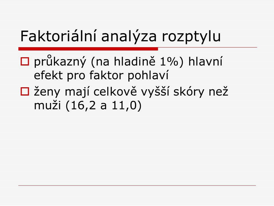 Faktoriální analýza rozptylu  průkazný (na hladině 1%) hlavní efekt pro faktor pohlaví  ženy mají celkově vyšší skóry než muži (16,2 a 11,0)