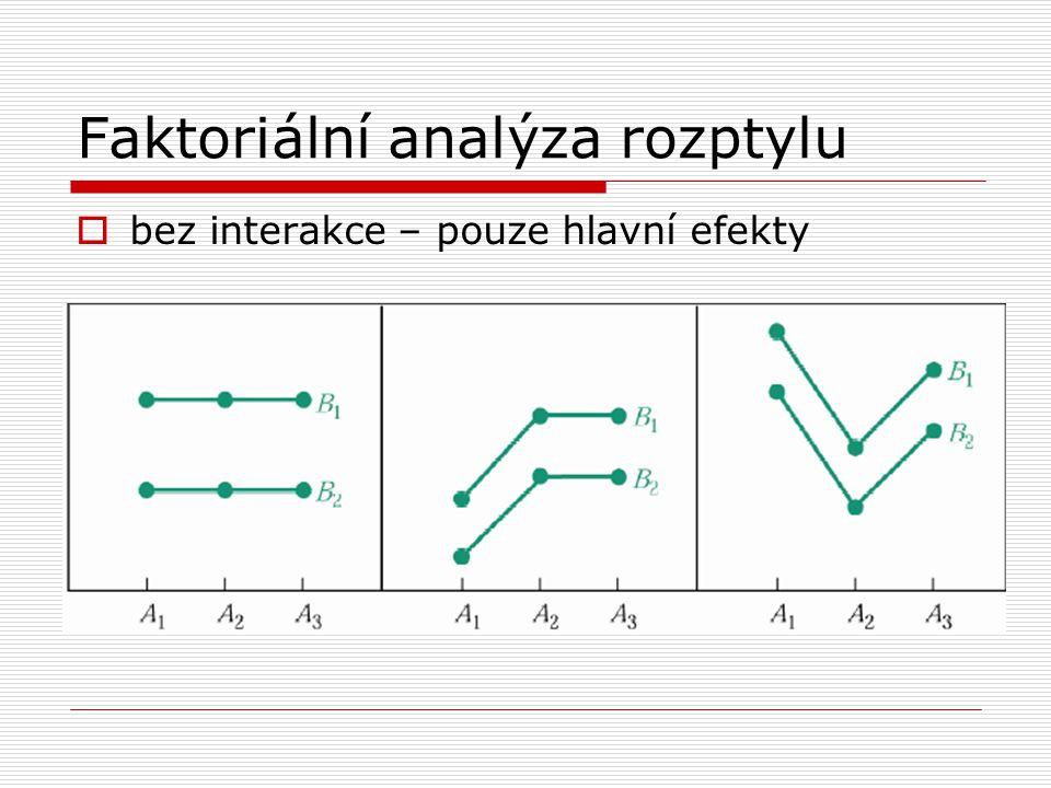 Faktoriální analýza rozptylu  bez interakce – pouze hlavní efekty