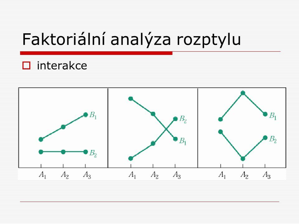 Faktoriální analýza rozptylu  interakce