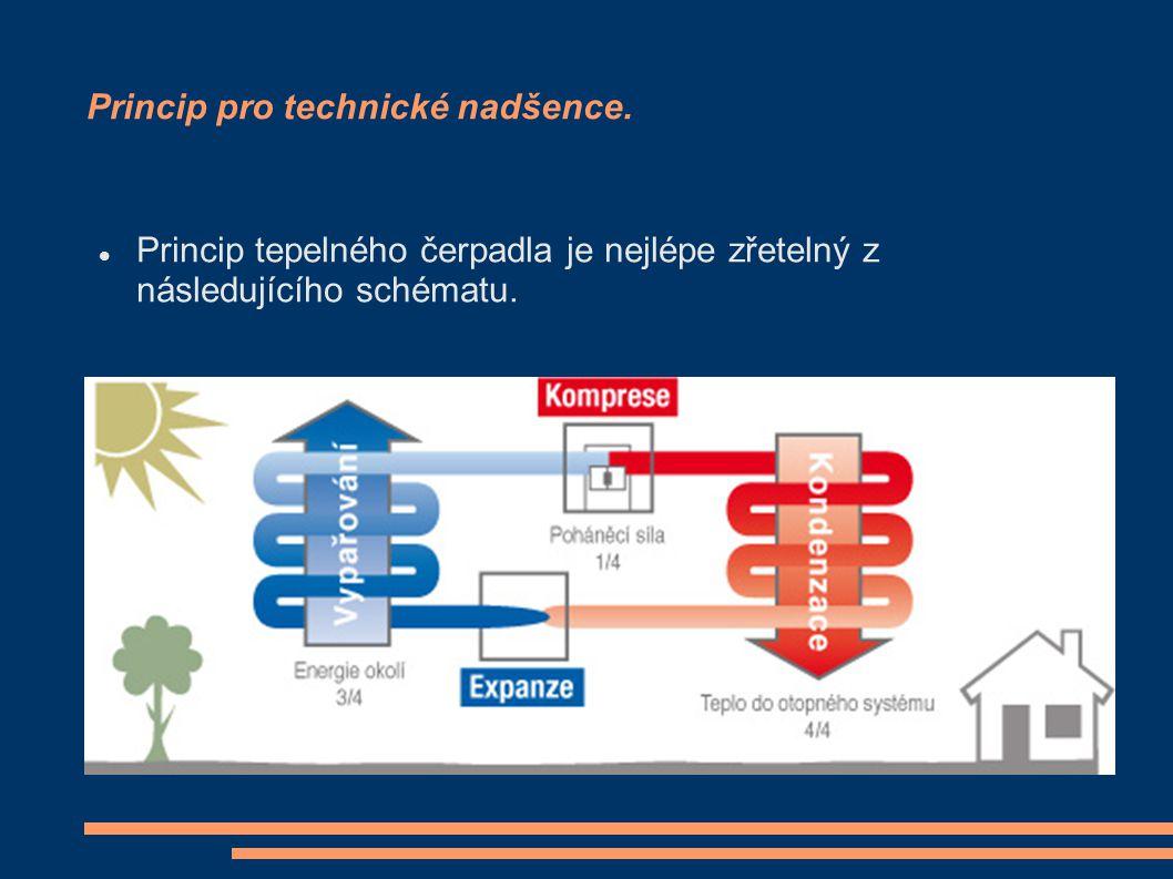 Princip pro technické nadšence. Princip tepelného čerpadla je nejlépe zřetelný z následujícího schématu.