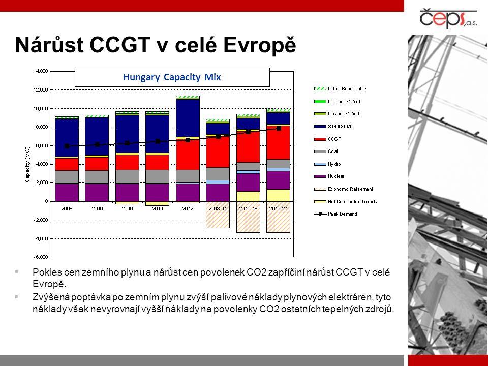 Nárůst CCGT v celé Evropě  Pokles cen zemního plynu a nárůst cen povolenek CO2 zapříčiní nárůst CCGT v celé Evropě.