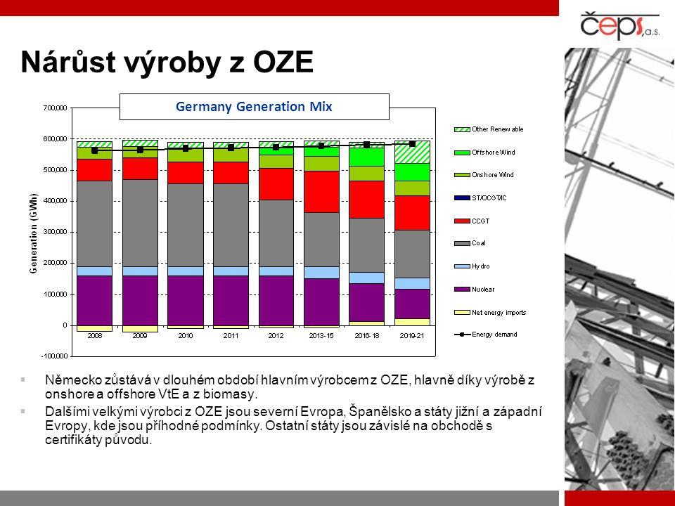 Nárůst výroby z OZE  Německo zůstává v dlouhém období hlavním výrobcem z OZE, hlavně díky výrobě z onshore a offshore VtE a z biomasy.  Dalšími velk