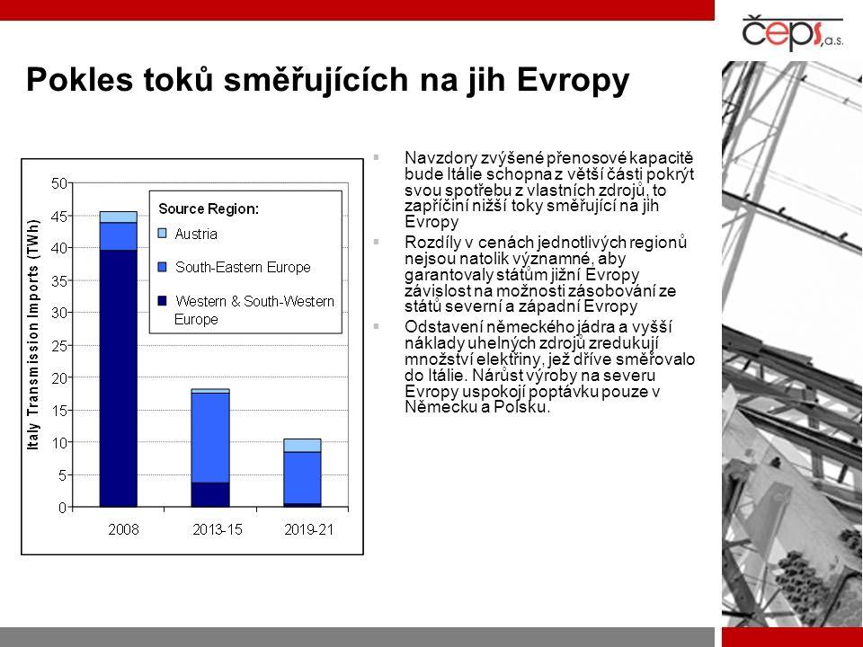 Pokles toků směřujících na jih Evropy  Navzdory zvýšené přenosové kapacitě bude Itálie schopna z větší části pokrýt svou spotřebu z vlastních zdrojů, to zapříčiní nižší toky směřující na jih Evropy  Rozdíly v cenách jednotlivých regionů nejsou natolik významné, aby garantovaly státům jižní Evropy závislost na možnosti zásobování ze států severní a západní Evropy  Odstavení německého jádra a vyšší náklady uhelných zdrojů zredukují množství elektřiny, jež dříve směřovalo do Itálie.