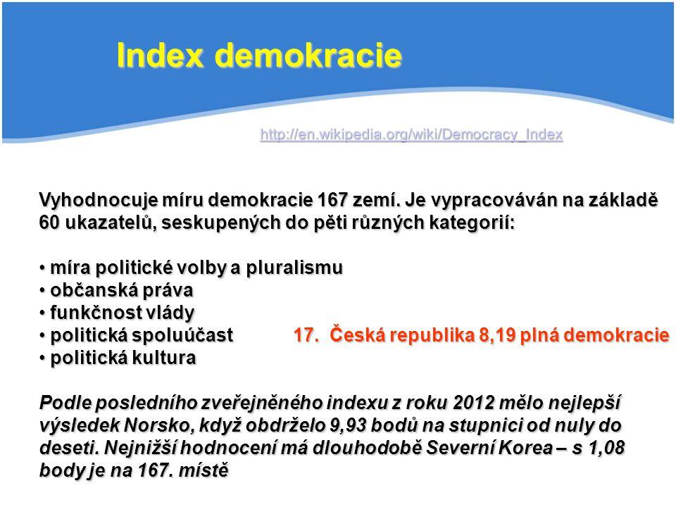 40.Slovakia … 44. Poland, Brazil … 49. Hungary 50.