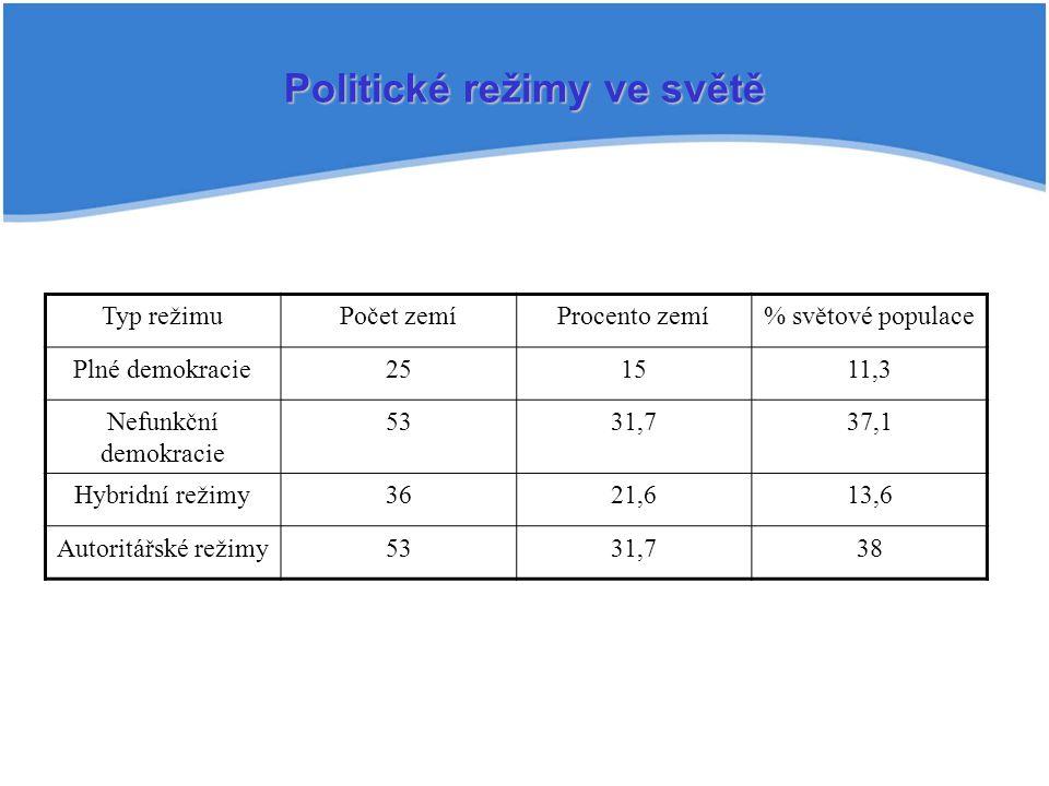 Politické režimy ve světě Typ režimuPočet zemíProcento zemí% světové populace Plné demokracie251511,3 Nefunkční demokracie 5331,737,1 Hybridní režimy3