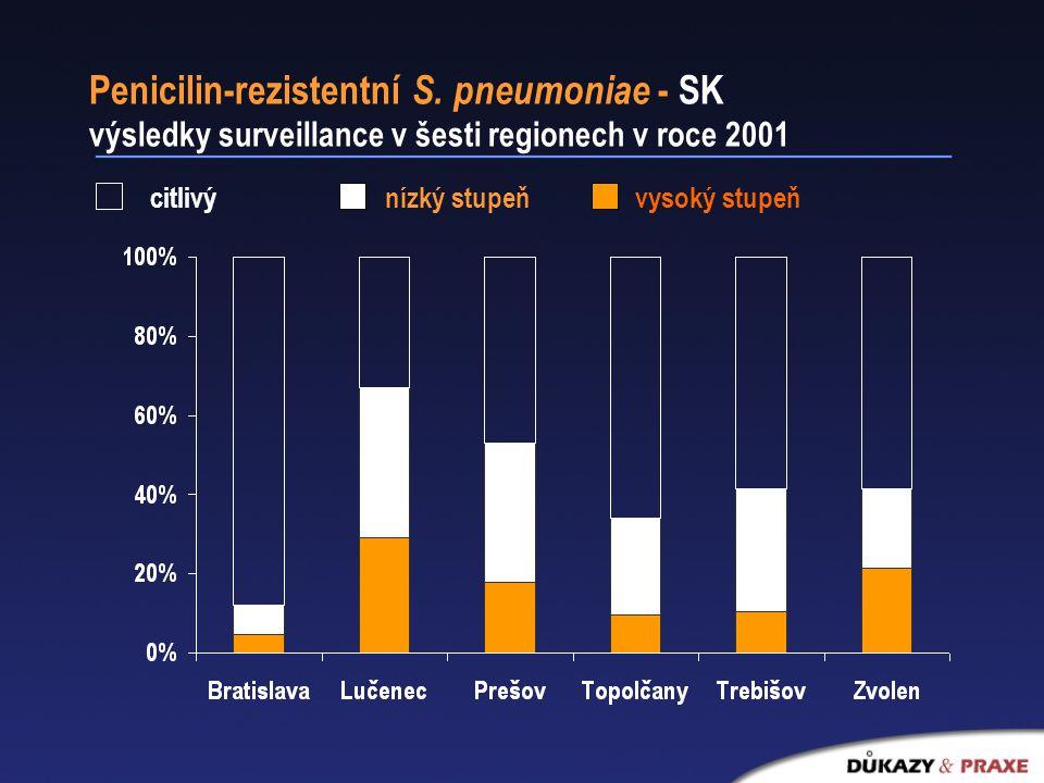 Penicilin-rezistentní S.