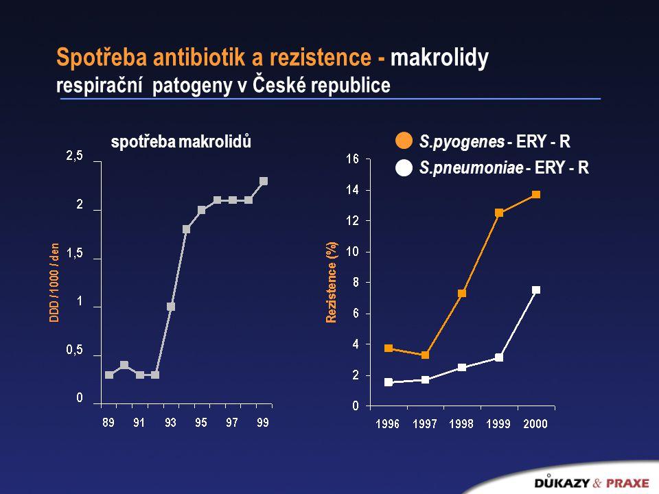 Spotřeba antibiotik a rezistence - makrolidy respirační patogeny v České republice spotřeba makrolidů S.pyogenes - ERY - R S.pneumoniae - ERY - R