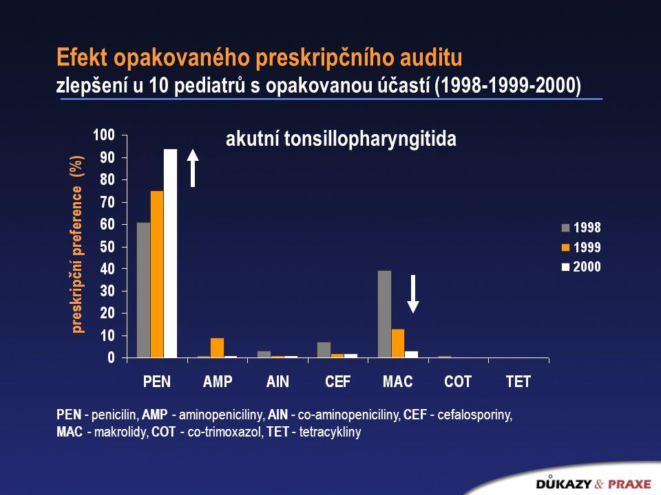 Efekt opakovaného preskripčního auditu zlepšení u 10 pediatrů s opakovanou účastí (1998-1999-2000) akutní tonsillopharyngitida PEN - penicilin, AMP - aminopeniciliny, AIN - co-aminopeniciliny, CEF - cefalosporiny, MAC - makrolidy, COT - co-trimoxazol, TET - tetracykliny