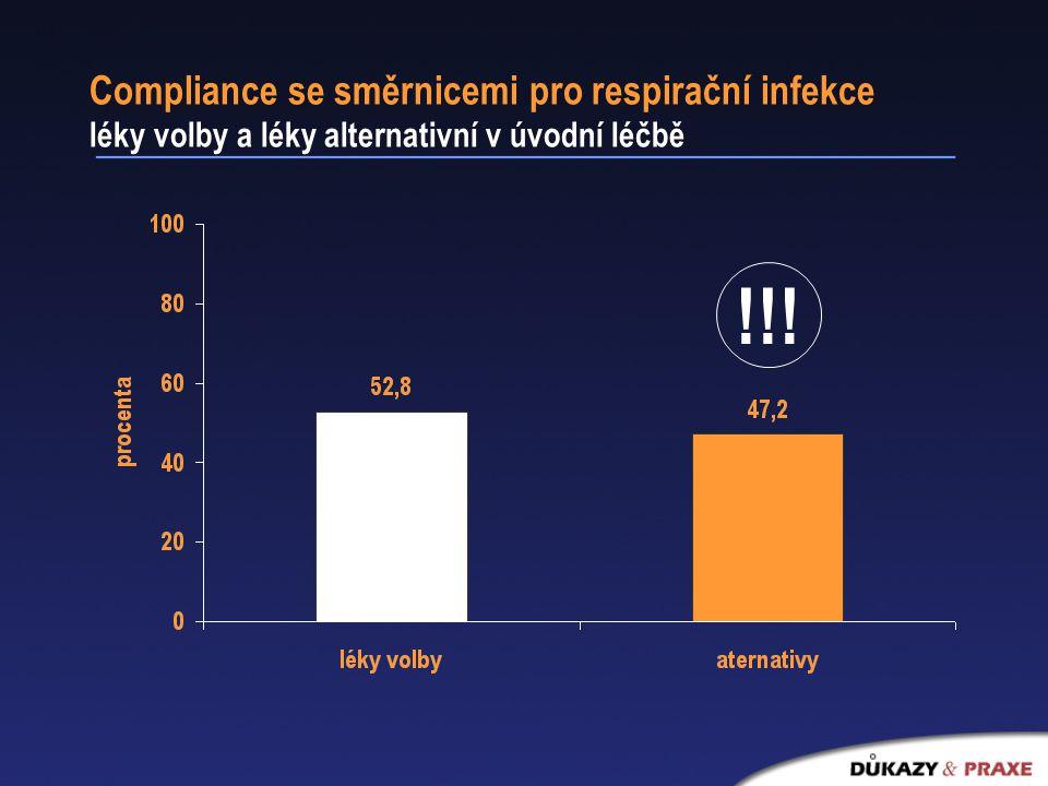 Compliance se směrnicemi pro respirační infekce léky volby a léky alternativní v úvodní léčbě !!!