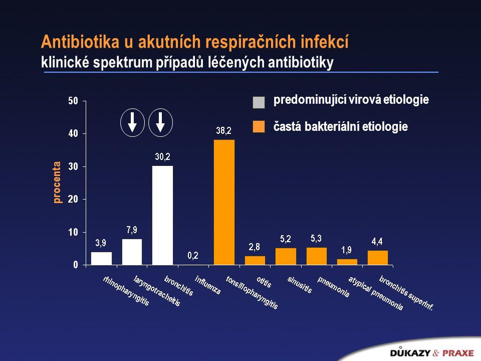 Antibiotika u akutních respiračních infekcí klinické spektrum případů léčených antibiotiky častá bakteriální etiologie predominující virová etiologie
