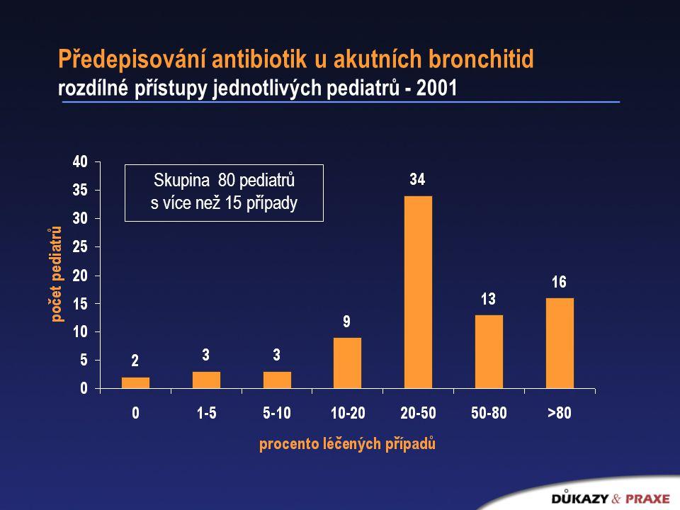 Předepisování antibiotik u akutních bronchitid rozdílné přístupy jednotlivých pediatrů - 2001 Skupina 80 pediatrů s více než 15 případy