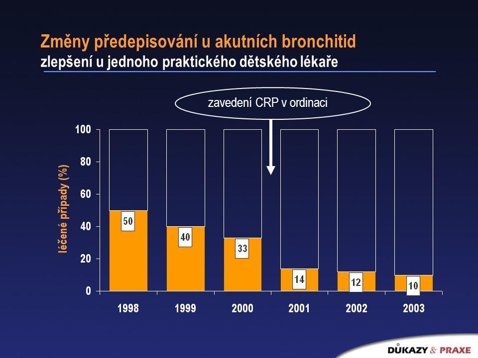Změny předepisování u akutních bronchitid zlepšení u jednoho praktického dětského lékaře zavedení CRP v ordinaci