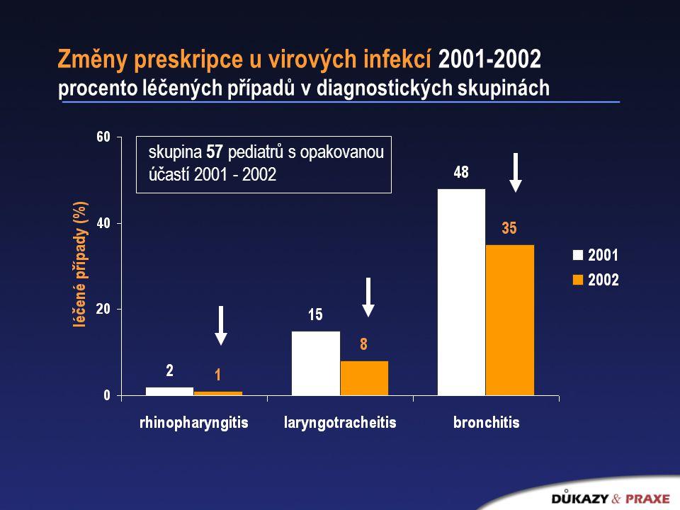 Změny preskripce u virových infekcí 2001-2002 procento léčených případů v diagnostických skupinách skupina 57 pediatrů s opakovanou účastí 2001 - 2002