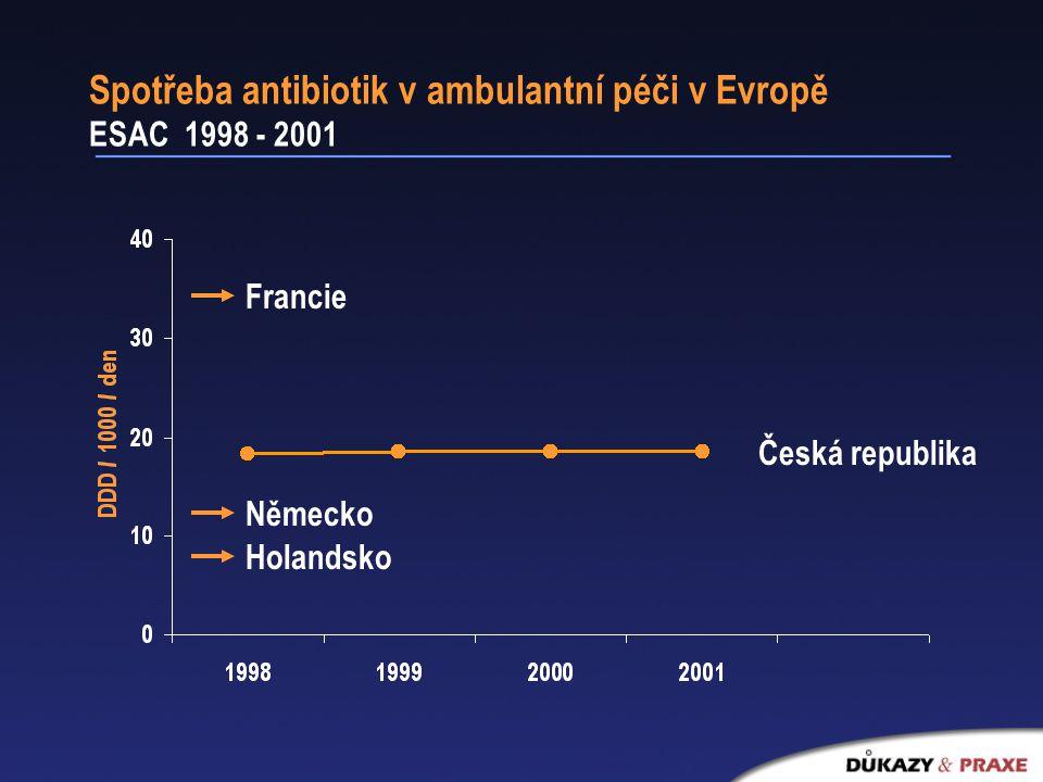 Spotřeba antibiotik v ambulantní péči v Evropě ESAC 1998 - 2001 Francie Holandsko Česká republika Německo