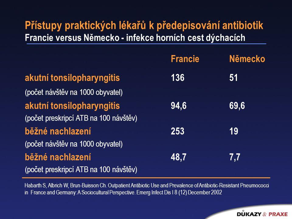 Přístupy praktických lékařů k předepisování antibiotik Francie versus Německo - infekce horních cest dýchacích FrancieNěmecko akutní tonsilopharyngitis136 51 (počet návštěv na 1000 obyvatel) akutní tonsilopharyngitis94,669,6 (počet preskripcí ATB na 100 návštěv) běžné nachlazení25319 (počet návštěv na 1000 obyvatel) běžné nachlazení48,77,7 (počet preskripcí ATB na 100 návštěv) Habarth S, Albrich W, Brun-Buisson Ch.