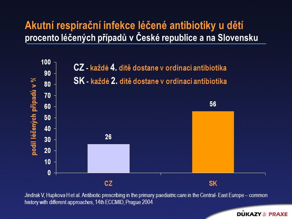 Akutní respirační infekce léčené antibiotiky u dětí procento léčených případů v České republice a na Slovensku CZ - každé 4.