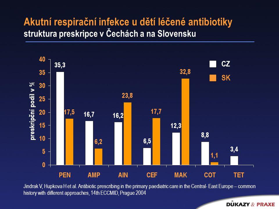 Akutní respirační infekce u dětí léčené antibiotiky struktura preskripce v Čechách a na Slovensku CZ SK Jindrak V, Hupkova H et al.