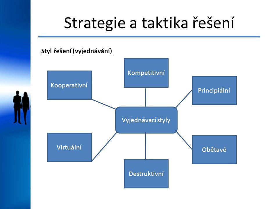 Strategie a taktika řešení Styl řešení (vyjednávání) Vyjednávací styly Principiální Obětavé Destruktivní Kompetitivní Kooperativní Virtuální