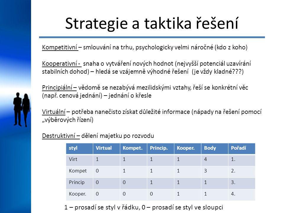 Strategie a taktika řešení Kompetitivní – smlouvání na trhu, psychologicky velmi náročné (kdo z koho) Kooperativní - snaha o vytváření nových hodnot (nejvyšší potenciál uzavírání stabilních dohod) – hledá se vzájemně výhodné řešení (je vždy kladné???) Principiální – vědomě se nezabývá mezilidskými vztahy, řeší se konkrétní věc (např.