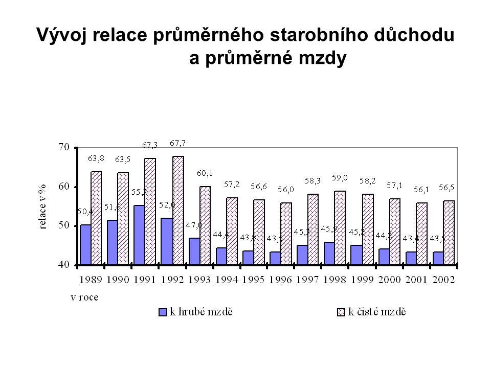 Vývoj relace průměrného starobního důchodu a průměrné mzdy
