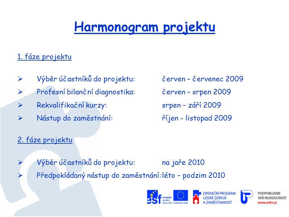 Harmonogram projektu 1.