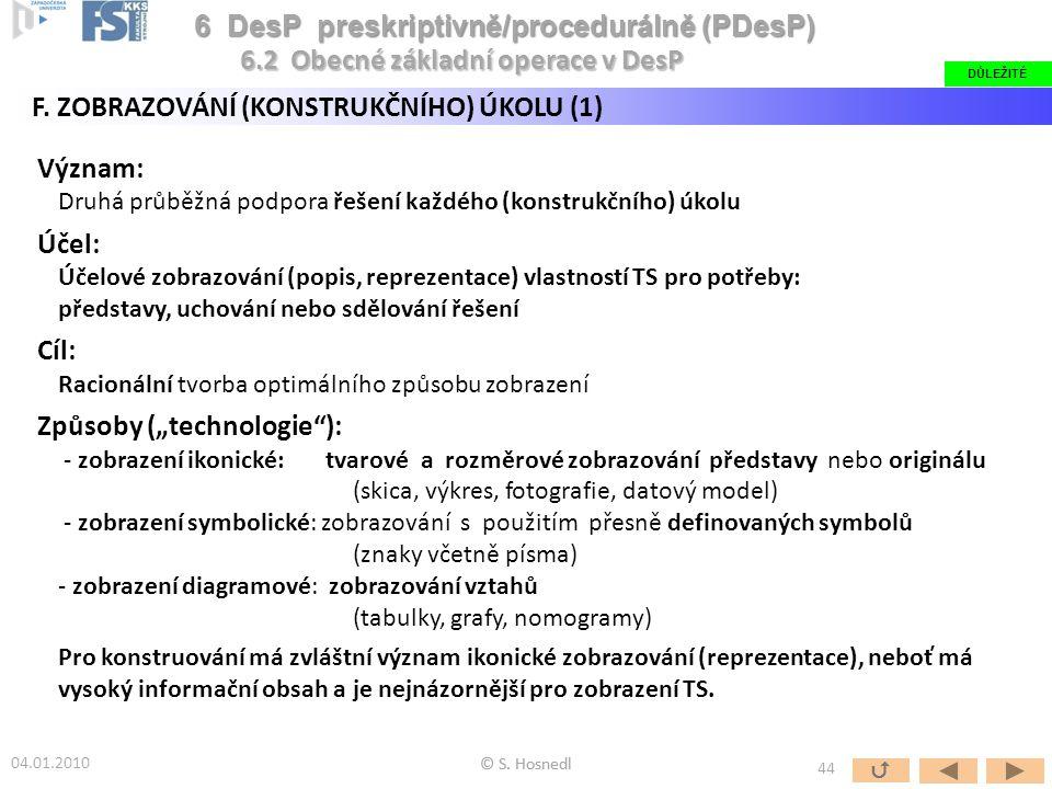 Význam: Druhá průběžná podpora řešení každého (konstrukčního) úkolu Účel: Účelové zobrazování (popis, reprezentace) vlastností TS pro potřeby: předsta