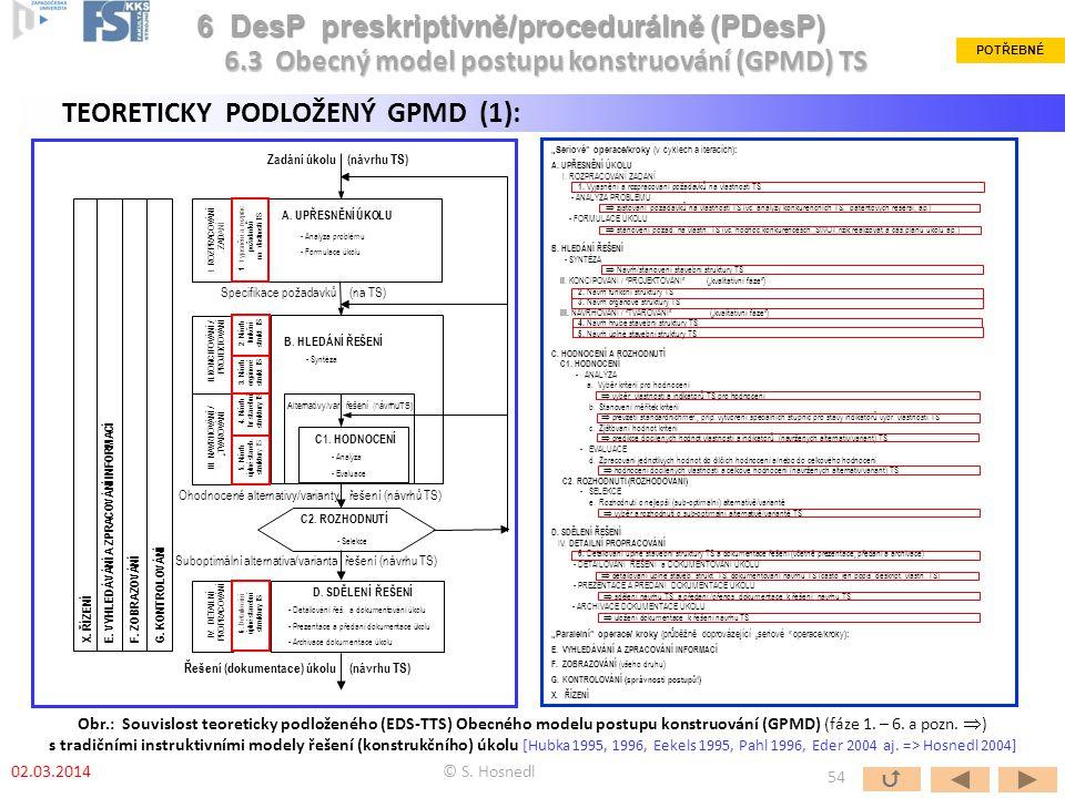 B. HLEDÁNÍ ŘEŠENÍ - Syntéza Alternativy/var. řešení (návrhuTS) C1. HODNOCENÍ - Analýza - Evaluace C2. ROZHODNUTÍ - Selekce D. SDĚLENÍ ŘEŠENÍ - Detailo