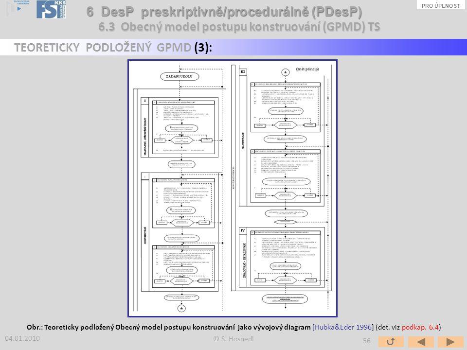 Obr.: Teoreticky podložený Obecný model postupu konstruování jako vývojový diagram [Hubka&Eder 1996] (det. viz podkap. 6.4) 04.01.2010 © S. Hosnedl PR