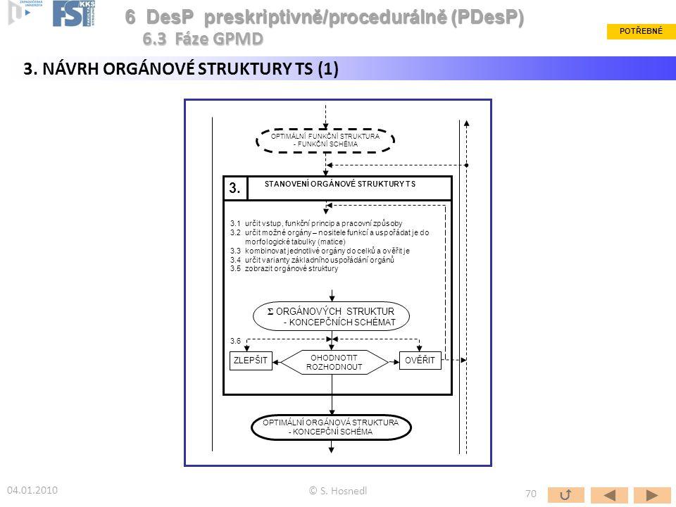 OPTIMÁLNÍ FUNKČNÍ STRUKTURA - FUNKČNÍ SCHÉMA STANOVENÍ ORGÁNOVÉ STRUKTURY TS 3.1 určit vstup, funkční princip a pracovní způsoby 3.2 určit možné orgán