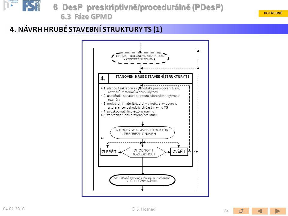 OPTIMÁL. ORGÁNOVÁ STRUKTURA - KONCEPČNÍ SCHÉMA STANOVENÍ HRUBÉ STAVEBNÍ STRUKTURY TS 4.1 stanovit základnu a východiska pro určování tvarů, rozměrů, m
