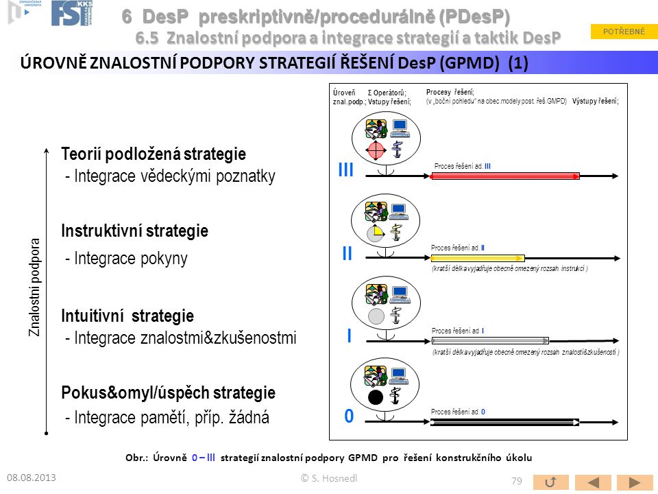 """III II I 0 Σ Operátorů; Vstupy řešení; Úroveň znal.podp.; Procesy řešení; (v """"boční pohledu"""" na obec.modely post. řeš.GMPD) Výstupy řešení; (kratší dé"""