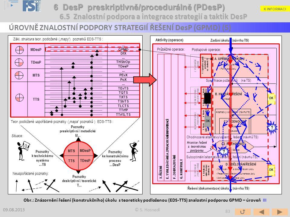B. HLEDÁNÍ ŘEŠENÍ - Syntéza Alternativy/var. řešení (návrhuTS) C1. HODNOCENÍ - Analýza - Evaluace C2. ROZHODNUTÍ - Selekce D. SDĚLOVÁNÍ ŘEŠENÍ - Detai