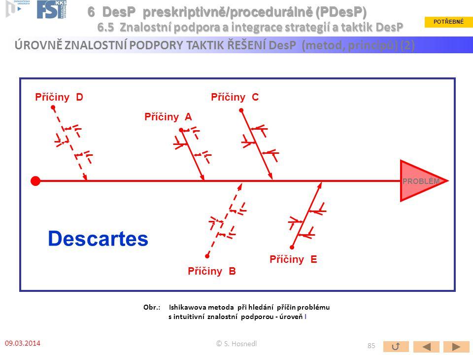 PROBLÉM Příčiny A Příčiny C Příčiny D Příčiny E Descartes Příčiny B © S. Hosnedl 6.5 Znalostní podpora a integrace strategií a taktik DesP POTŘEBNÉ Ob