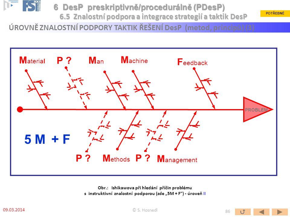 PROBLEM F eedback M ethods M an M aterial M achine M anagement 5 M + F P ? © S. Hosnedl 6.5 Znalostní podpora a integrace strategií a taktik DesP POTŘ