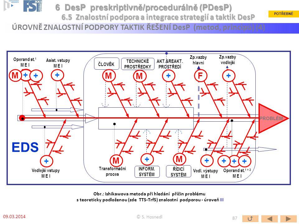 EDS Zp.vazby hlavní TECHNICKÉ PROSTŘEDKY Zp.vazby vedlejší Transformační proces ČLOVĚK INFORM. SYSTÉM Vedlejší vstupy M E I ŘÍDICÍ SYSTÉM Asist. vstup