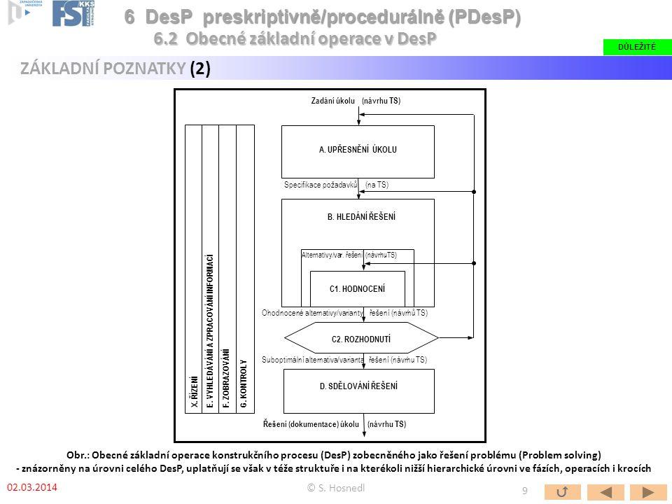 Obr.: Obecné základní operace konstrukčního procesu (DesP) zobecněného jako řešení problému (Problem solving) - znázorněny na úrovni celého DesP, upla