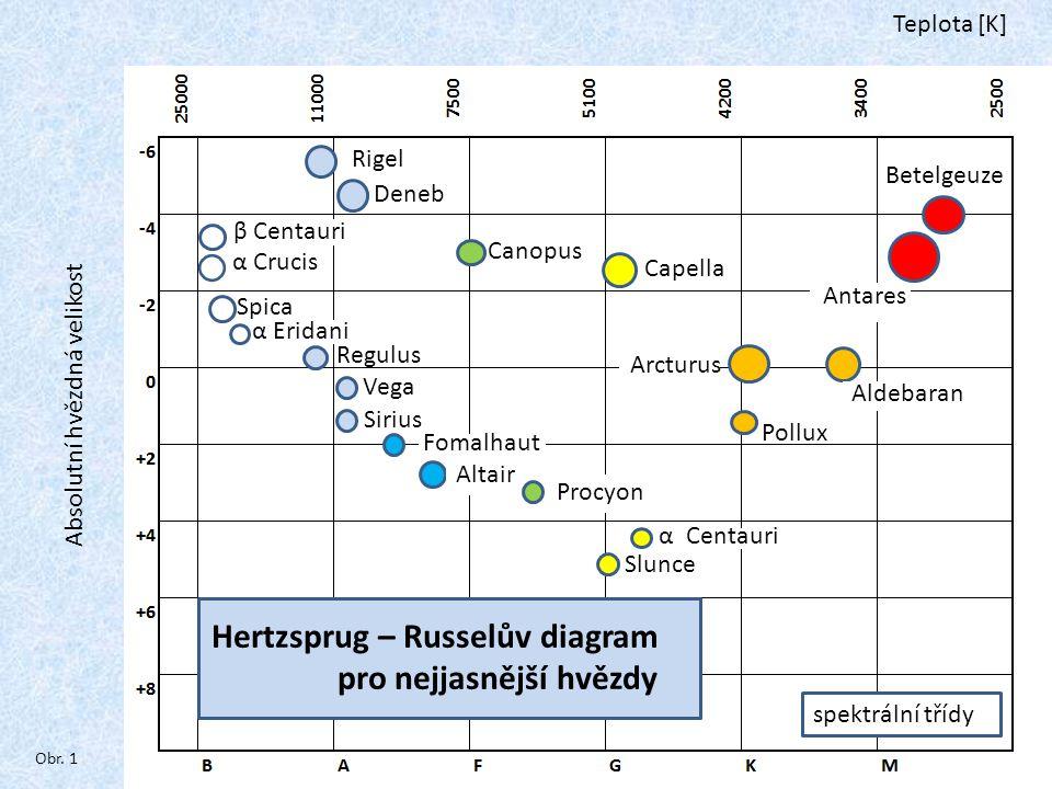 Teplota [K] spektrální třídy Absolutní hvězdná velikost β Centauri α Crucis Spica α Eridani Regulus Rigel Deneb Vega Sirius Fomalhaut Altair Canopus Procyon Capella α Centauri Slunce Arcturus Aldebaran Pollux Betelgeuze Antares Hertzsprug – Russelův diagram pro nejjasnější hvězdy Obr.