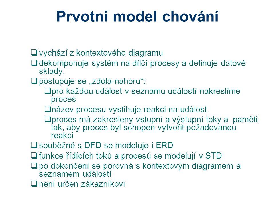Prvotní model chování  vychází z kontextového diagramu  dekomponuje systém na dílčí procesy a definuje datové sklady.