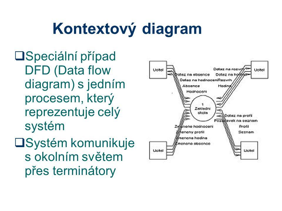 Terminátory  Terminátor s mnoha vstupy a výstupy lze nakreslit vícekrát  Terminátor komunikuje pouze se systémem, není možná komunikace mezi dvěma terminátory  Název se volí podle role terminátoru  Komunikace je reprezentována orientovanými šipkami Vstup = požadavek (šipka z terminátoru) Výstup = požadovaná data (šipka do terminátoru) Yourdonova analýza