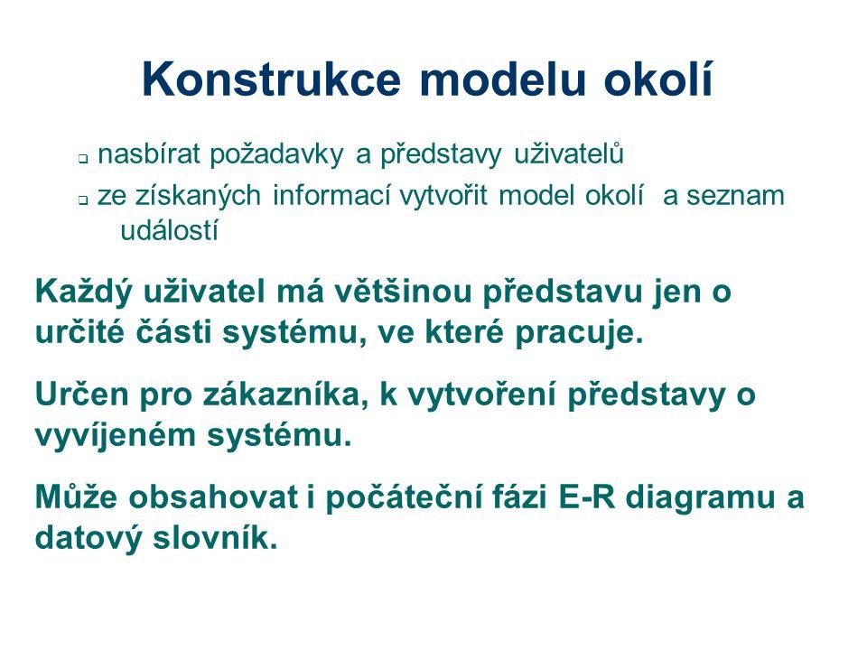 Konstrukce modelu okolí 2  Jestliže není jasné, s čím bude systém muset komunikovat, je vhodné začít s E-R diagramem.
