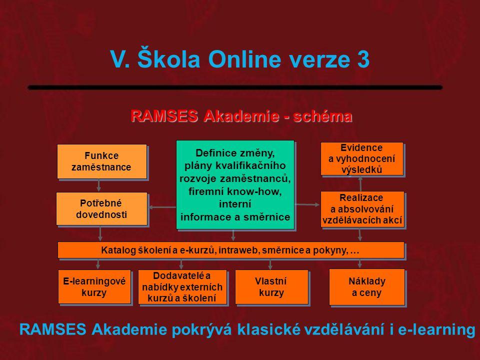 RAMSES Akademie - schéma Evidence a vyhodnocení výsledků Evidence a vyhodnocení výsledků Realizace a absolvování vzdělávacích akcí Realizace a absolvování vzdělávacích akcí Funkce zaměstnance Funkce zaměstnance Potřebné dovednosti Potřebné dovednosti Katalog školení a e-kurzů, intraweb, směrnice a pokyny, … E-learningové kurzy E-learningové kurzy Dodavatelé a nabídky externích kurzů a školení Dodavatelé a nabídky externích kurzů a školení Vlastní kurzy Vlastní kurzy Náklady a ceny Náklady a ceny RAMSES Akademie pokrývá klasické vzdělávání i e-learning Definice změny, plány kvalifikačního rozvoje zaměstnanců, firemní know-how, interní informace a směrnice Definice změny, plány kvalifikačního rozvoje zaměstnanců, firemní know-how, interní informace a směrnice V.