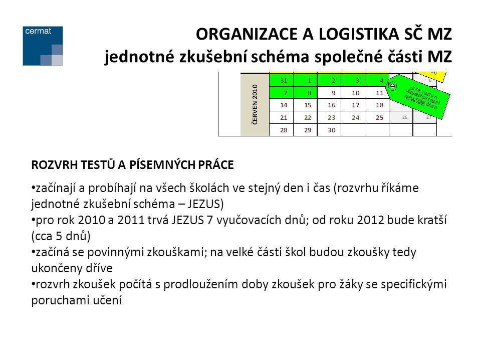 ORGANIZACE A LOGISTIKA SČ MZ jednotné zkušební schéma společné části MZ ROZVRH TESTŮ A PÍSEMNÝCH PRÁCE začínají a probíhají na všech školách ve stejný den i čas (rozvrhu říkáme jednotné zkušební schéma – JEZUS) pro rok 2010 a 2011 trvá JEZUS 7 vyučovacích dnů; od roku 2012 bude kratší (cca 5 dnů) začíná se povinnými zkouškami; na velké části škol budou zkoušky tedy ukončeny dříve rozvrh zkoušek počítá s prodloužením doby zkoušek pro žáky se specifickými poruchami učení