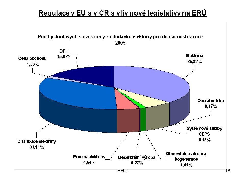 ERÚ18 Regulace v EU a v ČR a vliv nové legislativy na ERÚ