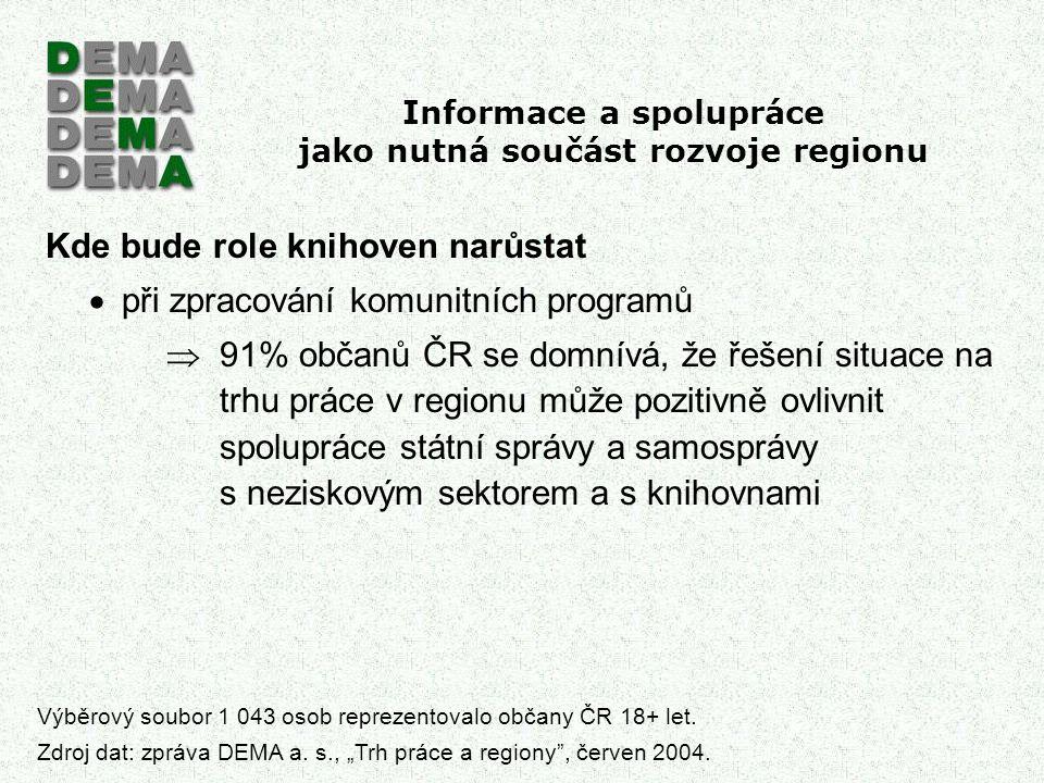 Informace a spolupráce jako nutná součást rozvoje regionu Kde bude role knihoven narůstat  při zpracování komunitních programů  91% občanů ČR se dom