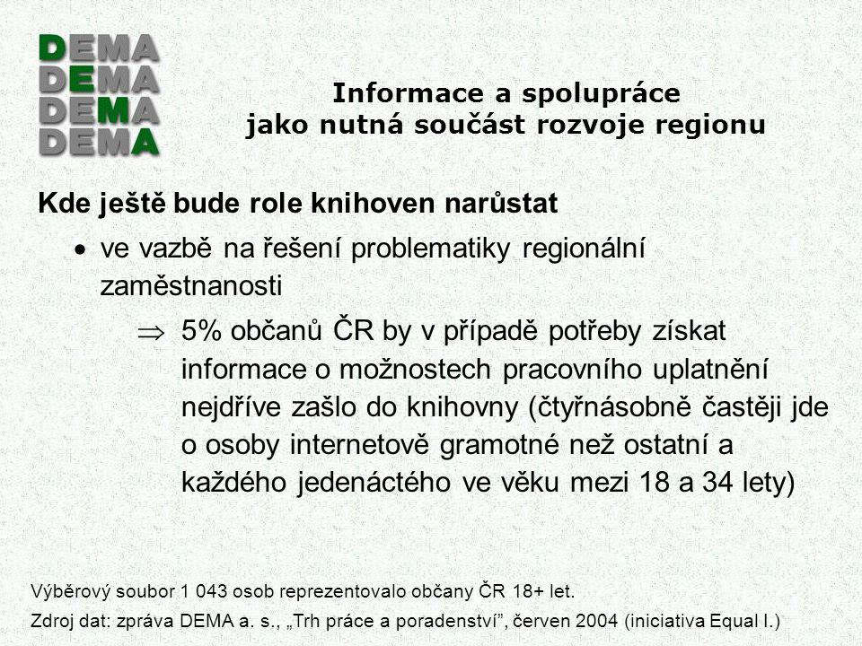 Informace a spolupráce jako nutná součást rozvoje regionu Kde ještě bude role knihoven narůstat  ve vazbě na řešení problematiky regionální zaměstnan