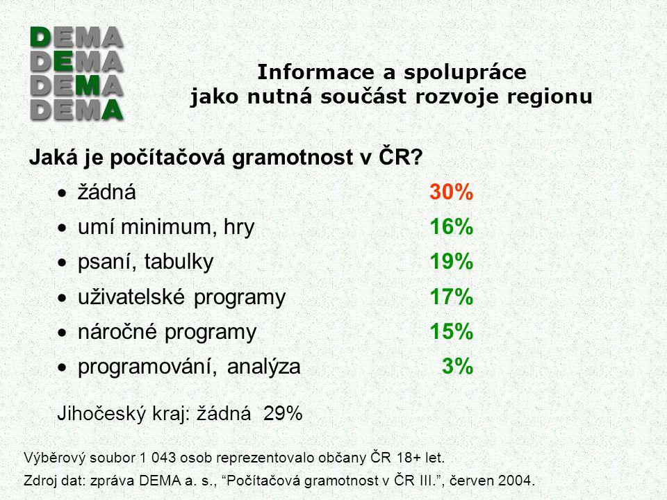 Informace a spolupráce jako nutná součást rozvoje regionu Jaká je počítačová gramotnost v ČR?  žádná30%  umí minimum, hry16%  psaní, tabulky19%  u