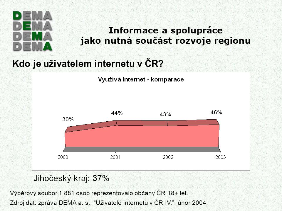 Informace a spolupráce jako nutná součást rozvoje regionu Kdo je uživatelem internetu v ČR? Jihočeský kraj: 37% Výběrový soubor 1 881 osob reprezentov
