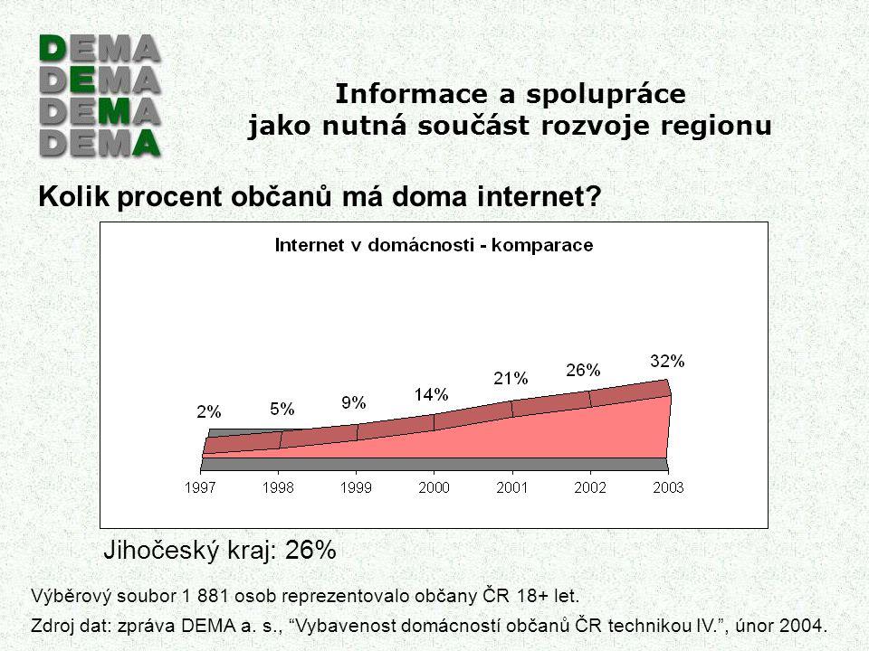 Informace a spolupráce jako nutná součást rozvoje regionu Kolik procent občanů má doma internet? Jihočeský kraj: 26% Výběrový soubor 1 881 osob reprez