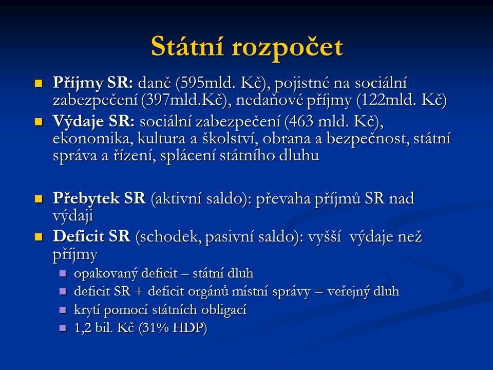 Státní rozpočet Příjmy SR: daně (595mld.